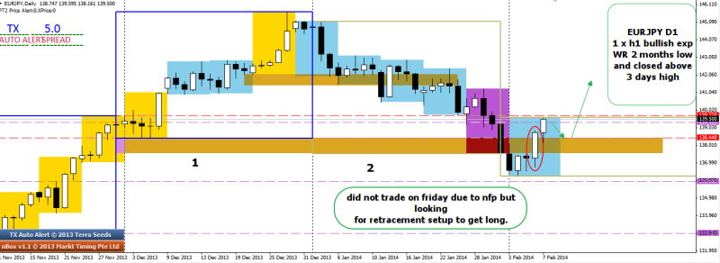 week7 EURJPY D1 2 x D1 wr bear trap waiting for setup to go long 080214