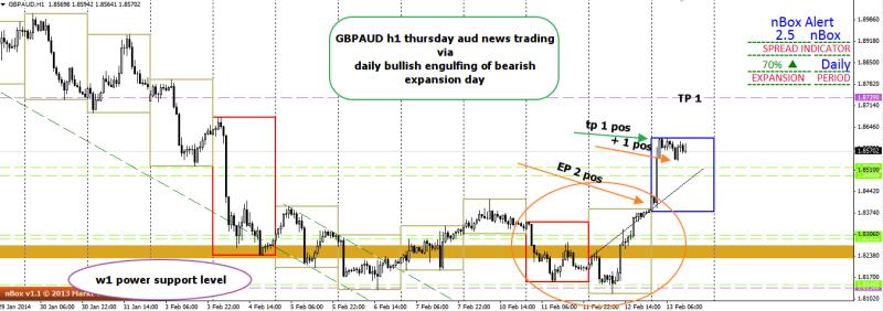 week7 gbpaud aud news trading 130214