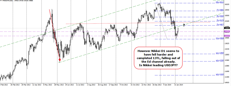 week7 nikkei d1 13Tl completed 090214