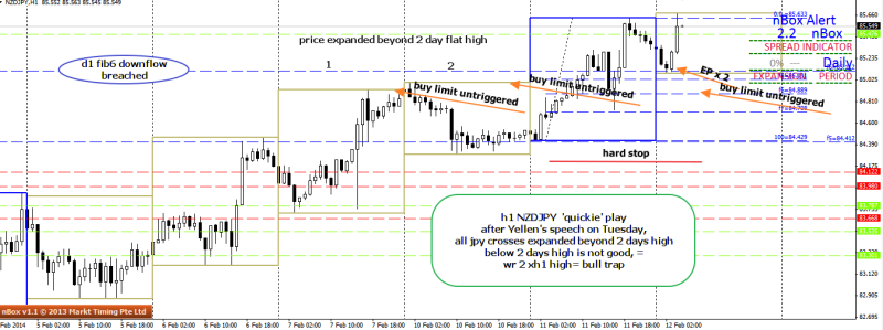 week7 nzdjpy h1 quickie trade 120214