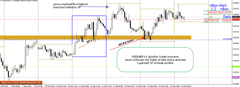 week7 nzdusd h1 quickie trade outcome 140214