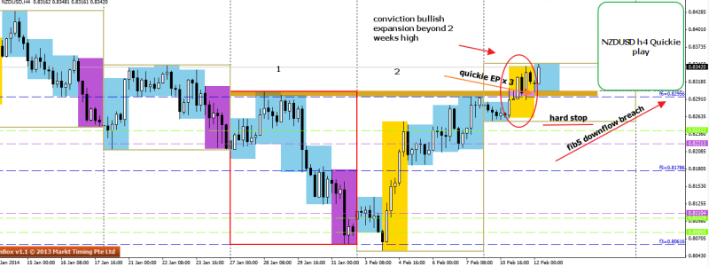 week7 nzdusd h4 quickie play 120214