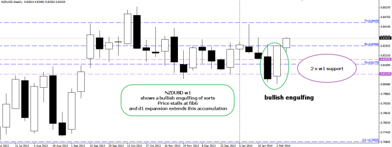week7 NZDUSD w1 bullish engulfing support at w1 support 120214