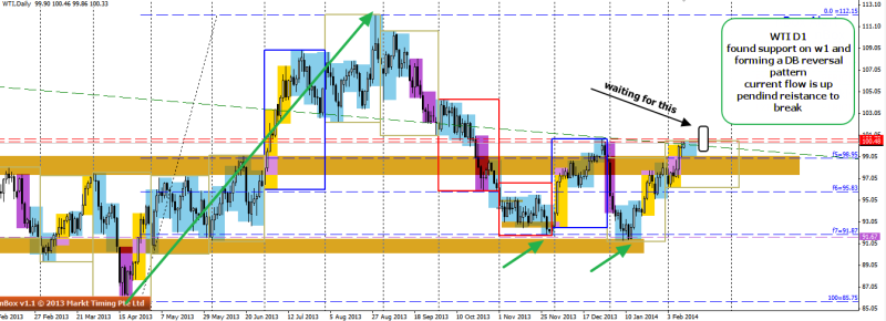 week7 WTI D1 double bottom now at resistance 110214