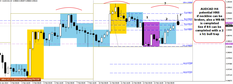 week8 audcad h4 potential hns with rs via 2 xh1 bull trap 160214