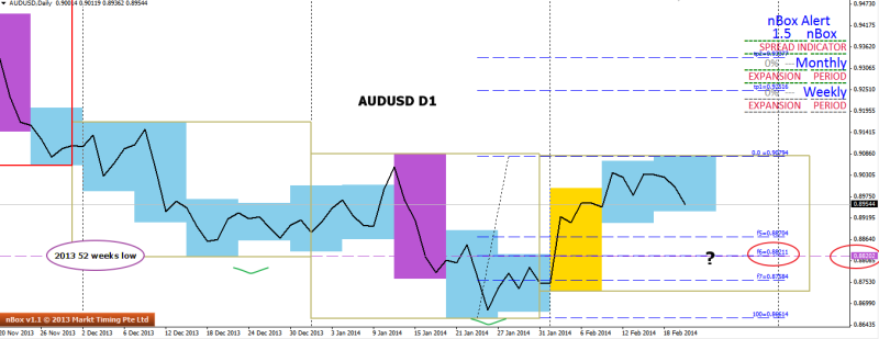 week8 AUDUSD D1 potential ihs line chart 201214