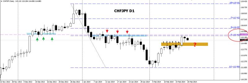 week8 chfjpy D1 1234 200214