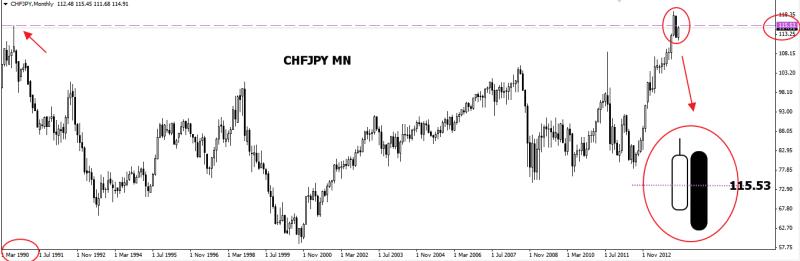 week8 CHFJPY MN bearish engulfing 200214