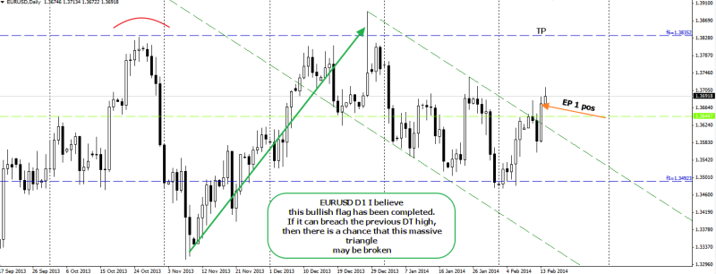 week8 EURUSD D1 bullish flag completed 150214