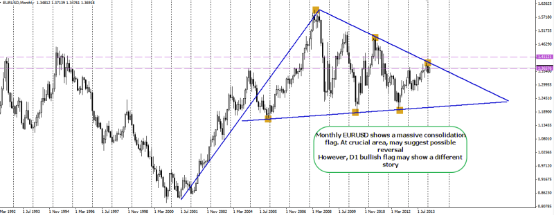week8 EURUSD monthly big picture bullish flag 150214
