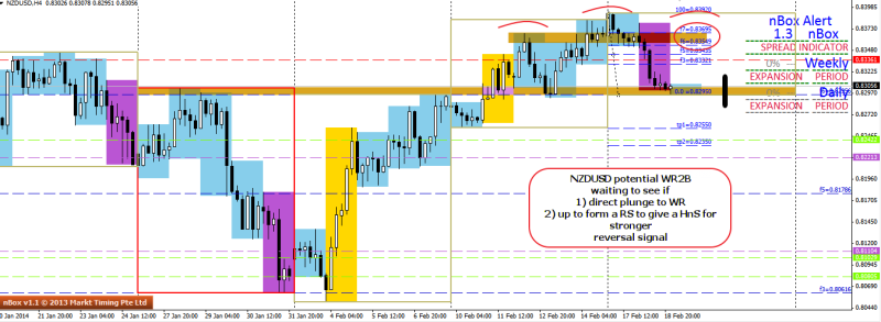 week8 NZDUSD h4 potential WR2B in progress with hns 190214