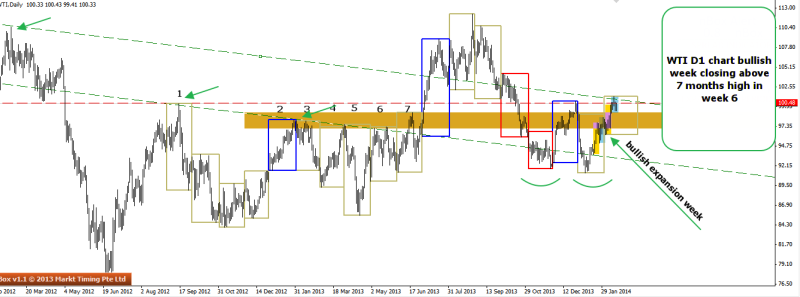 week8 WTI d1 big picture of the 7 months support zone 160214
