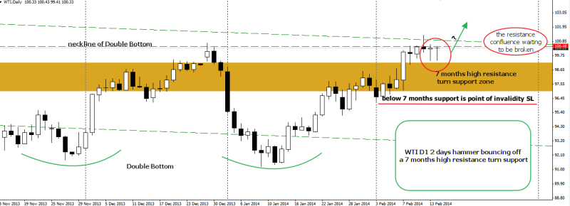 week8 WTI D1 chart 2 days hammer pending resistance break 160214