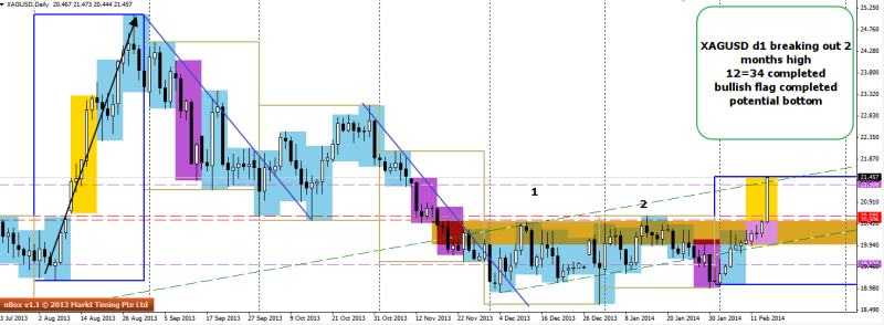 week8 XAGUSD 1234 completed potential double btm in play 160214