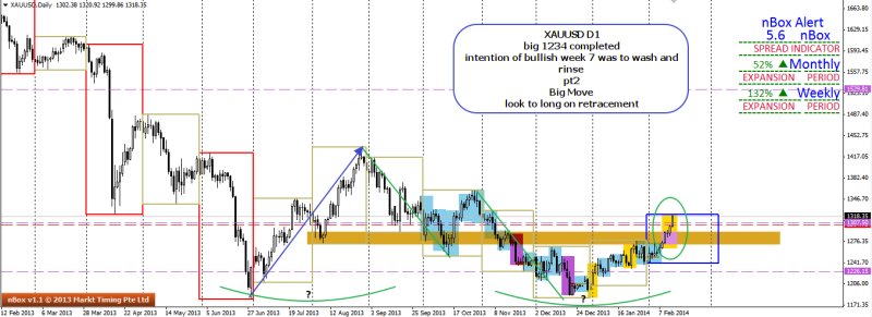 week8 XAUUSD D1 1234 completed 150214