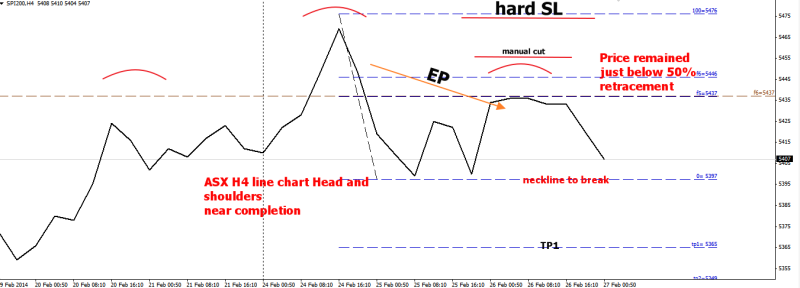 week9 ASX h4 head and shoulders personal entry 270214