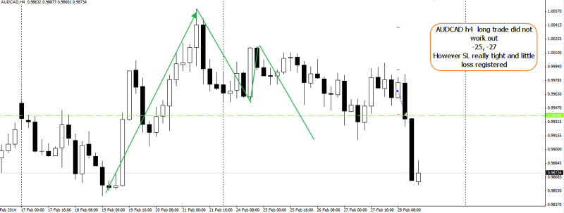 week9 AUDCAD h4 -25,-27 small SL 020314