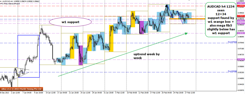 week9 AUDCAD h4 uptrend remains 280214