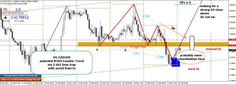 week9 CADCHF h1 b3s4 bear trap counter trend 280214