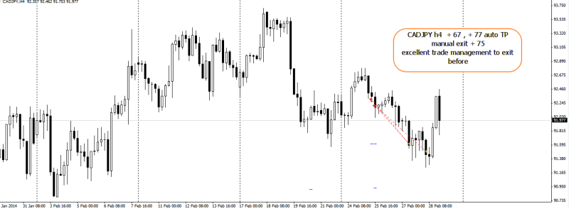 week9 cadjpy h4 trade outcome excellent trade management 030214
