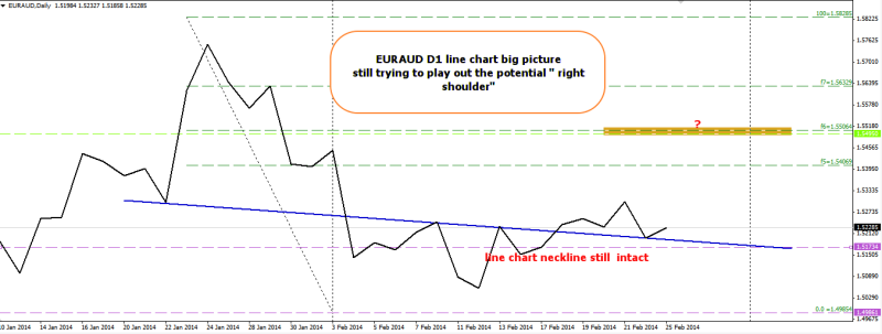 week9 EURAUD D1 line chart still supported for 1234 up 250214