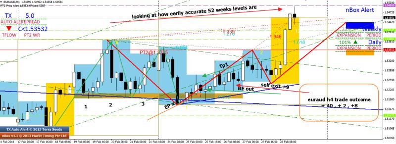 week9 euraud h4 3 x h1 bear trap trade outcome 020314