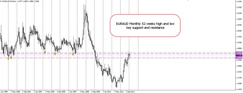 week9 EURAUD monthly w1 high n low 220214