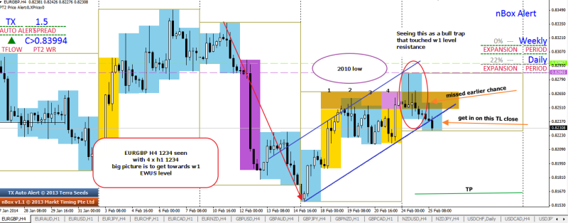 week9 EURGBP 1234 down 4 xh1 bull trap towards EWUS level 250214
