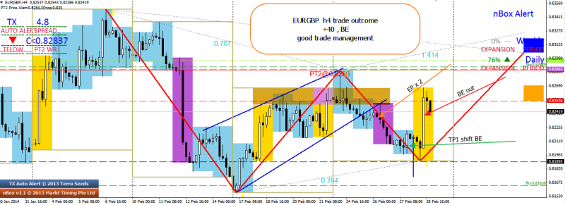 week9 EURGBP h4 trade outcome good trade management +40 BE 2 020314