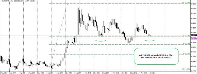 week9 EURGBP w1 EWUS and where to look for TP 250214