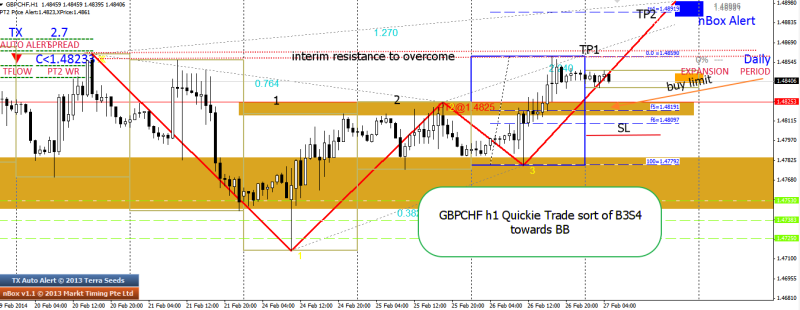 week9 GBPCHF h1 Quickie bullish exp over 2 days 270214