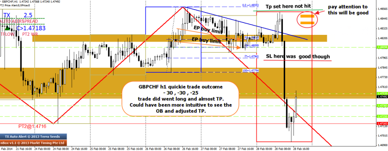 week9 GBPCHF h1 quickie trade outcome -30 x 3 280214
