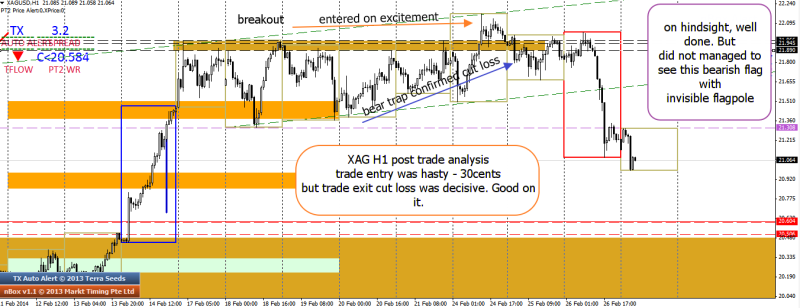 week9 xagusd h1 trade outcome invisible bear flag -30c 270214