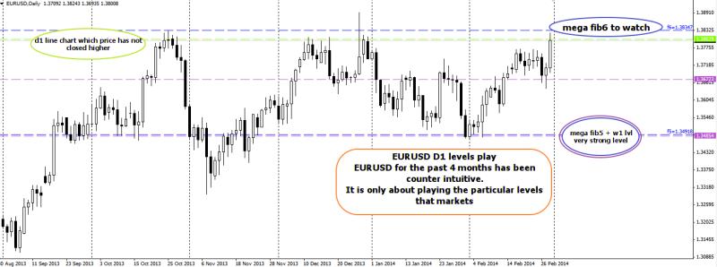 week10 d1 EURUSD counter intuitive levels analysis 010314