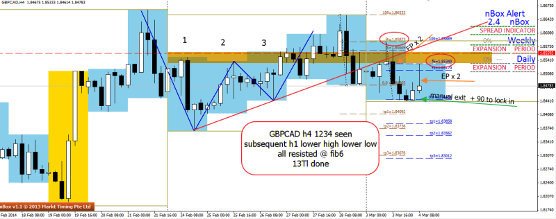 week10 GBPCAD h4  1234  3 xh1 ctt bull trap lower high lower low 040314