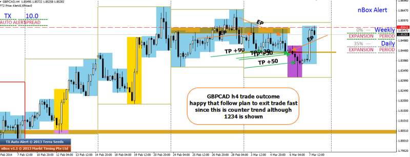 week10 GBPCAD h4 good trade outcome +90 , +50 , +30 x 2 090314