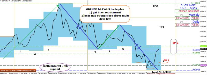 week10 GBPNZD h4 EWUS trade plan via bear trap strong close or small ihs 020314