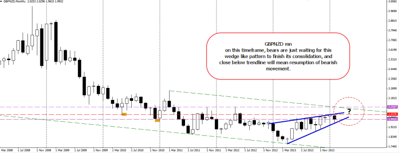week10 GBPNZD monthly big picture  wedge like bearish pattern 020314