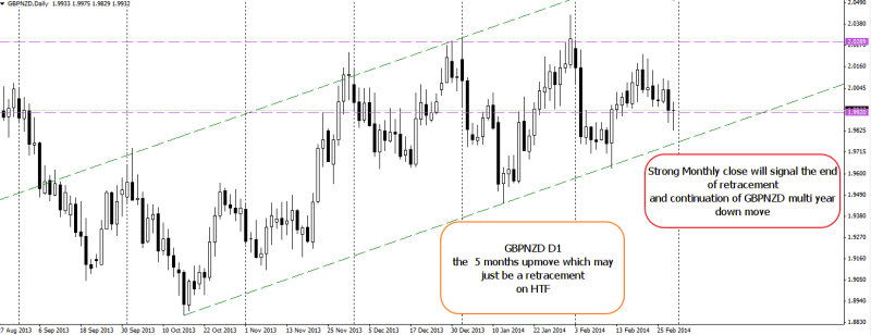 week10 GBPNZD still contained in D1 ED channel 020314