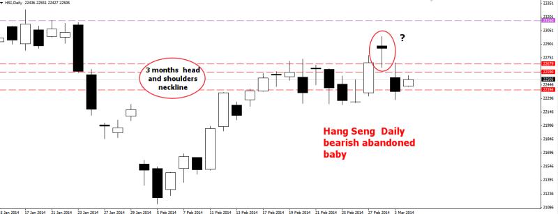 week10 Hang Seng D1 bearish abandoned baby   040314