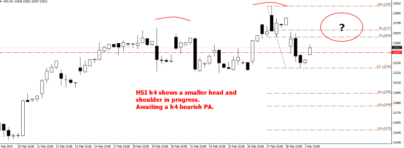 week10 hsi h4 head and shoulders pending completion 040314