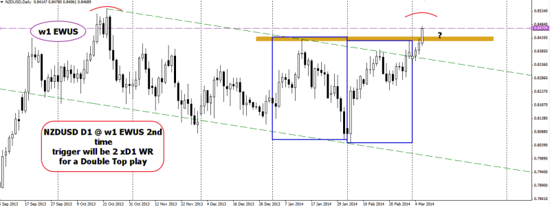 week10 NZDUSD D1 EWUS Double Top play 060314