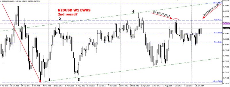 week10 NZDUSD w1 EWUS 2nd round 020314