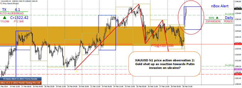 week10 XAUUSD h1 price action observation on crimea invasion 030314