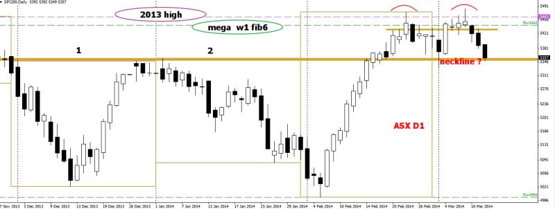 week11 ASX D1 Double top @ 2 month high 120314