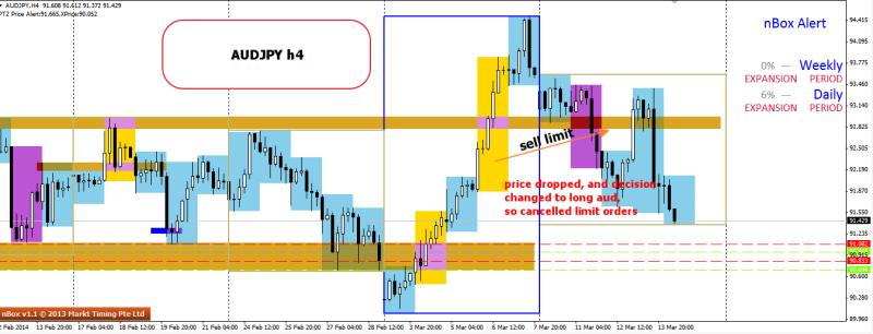 week11 AUDJPY h4 did not trade 140314