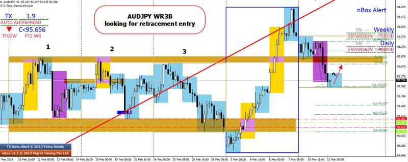 week11 AUDJPY WR3B looking for retracement 120314