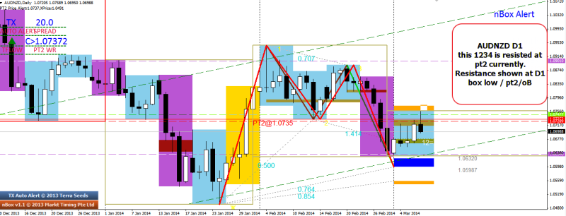 week11 AUDNZD D1 1234 shows resistance 090314
