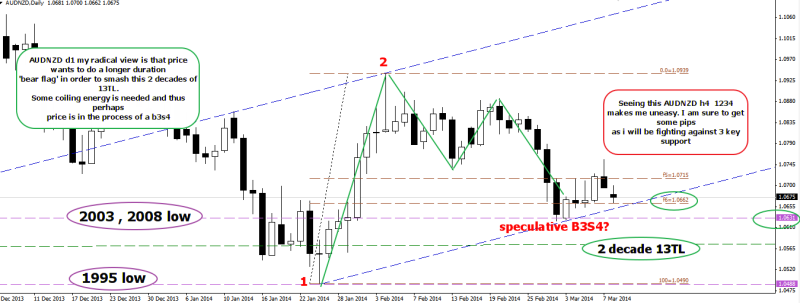 week11 AUDNZD D1 radical view of coiling energy 100314