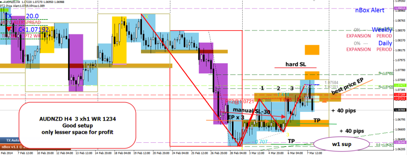 week11 AUDNZD h4 1234 3 xh1 bull trap 090314